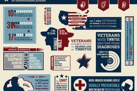 Veterans Hearing Loss