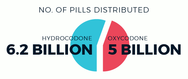 number of hydrocodone and oxycodone pills distributed