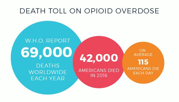 death statistics on opioid overdose