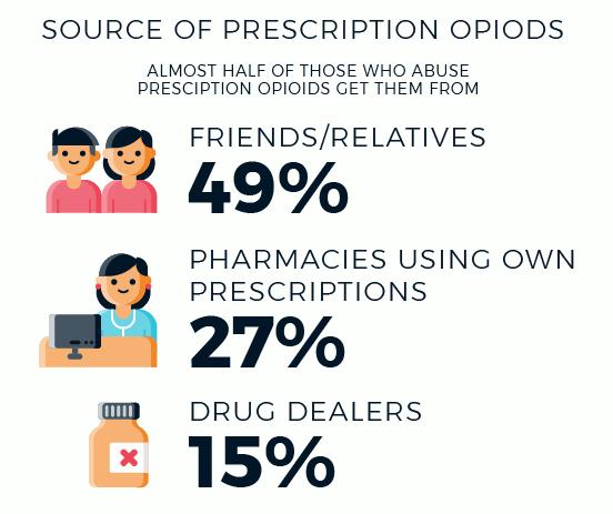where opioid abusers get their prescriptions